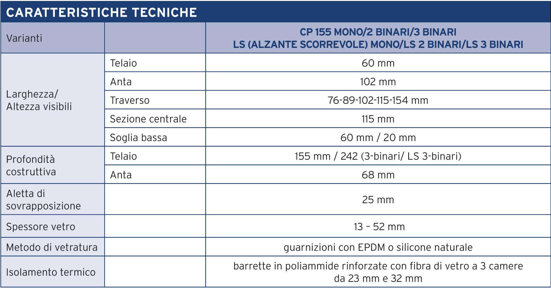 cp-155-caratteristiche(1)
